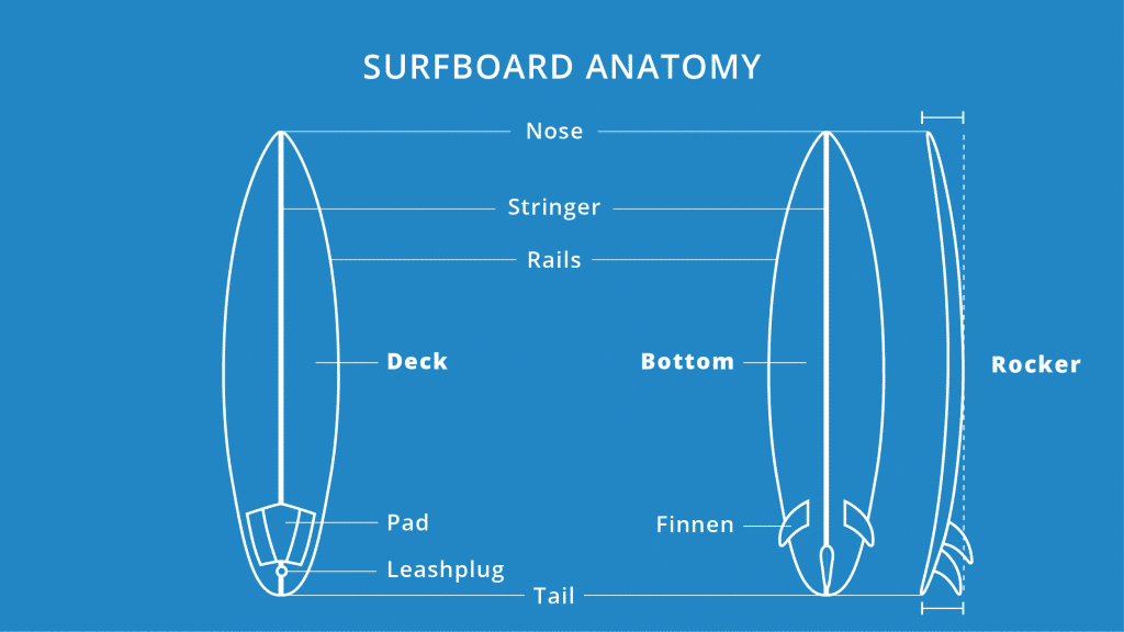Aufbau Surfboard
